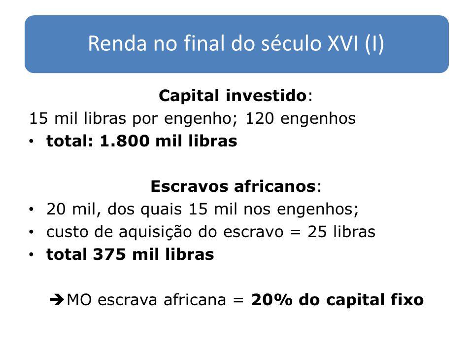 Renda no final do século XVI (I) Capital investido: 15 mil libras por engenho; 120 engenhos total: 1.800 mil libras Escravos africanos: 20 mil, dos qu