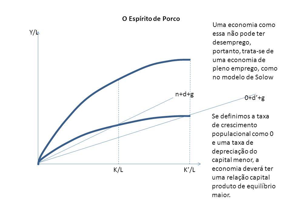n+d+g 0+d+g Y/L O Espírito de Porco K/L Uma economia como essa não pode ter desemprego, portanto, trata-se de uma economia de pleno emprego, como no m