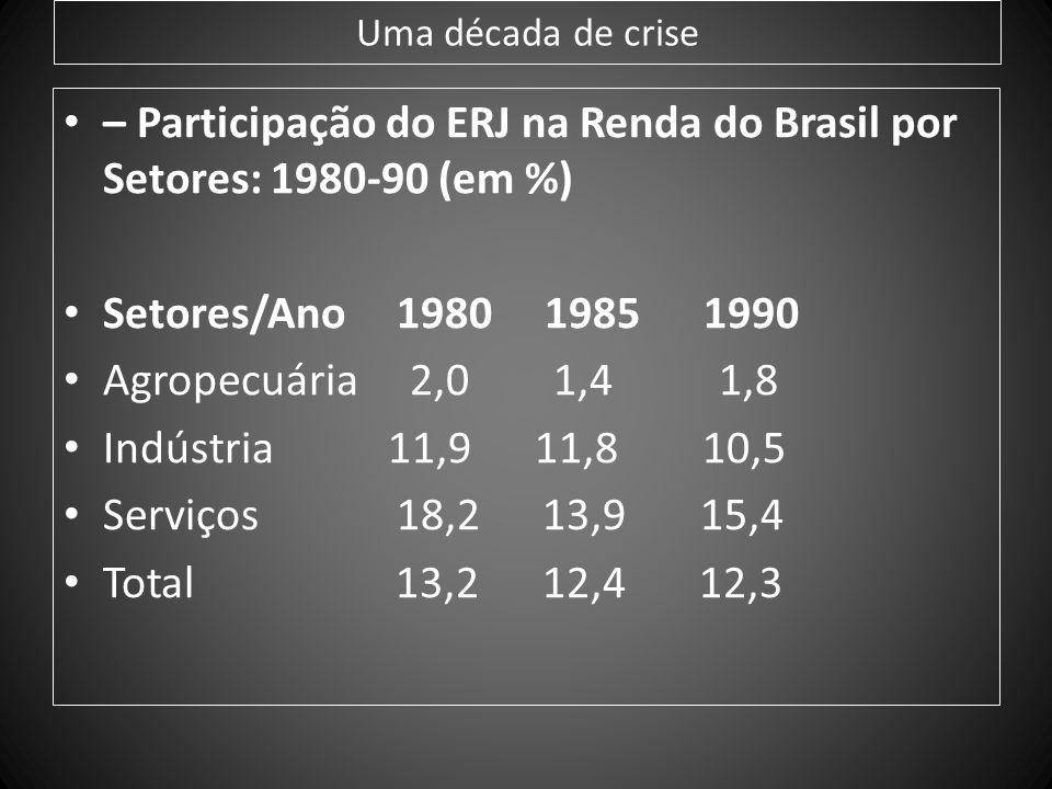 Uma década de crise – Participação do ERJ na Renda do Brasil por Setores: 1980-90 (em %) Setores/Ano 1980 1985 1990 Agropecuária 2,0 1,4 1,8 Indústria