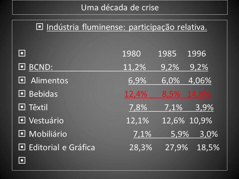 Uma década de crise Indústria fluminense: participação relativa. 1980 1985 1996 BCND: 11,2% 9,2% 9,2% Alimentos 6,9% 6,0% 4,06% Bebidas 12,4% 8,5% 14,