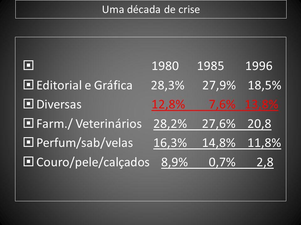 Uma década de crise 1980 1985 1996 Editorial e Gráfica 28,3% 27,9% 18,5% Diversas 12,8% 7,6% 13,8% Farm./ Veterinários 28,2% 27,6% 20,8 Perfum/sab/vel
