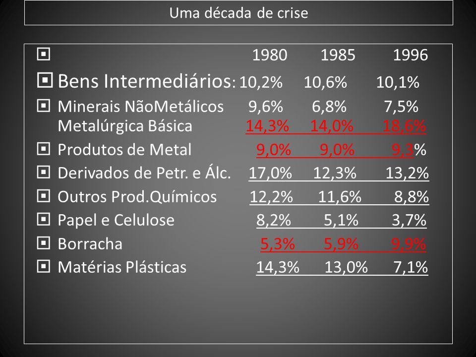 Uma década de crise 1980 1985 1996 Bens Intermediários : 10,2% 10,6% 10,1% Minerais NãoMetálicos 9,6% 6,8% 7,5% Metalúrgica Básica 14,3% 14,0% 18,6% P
