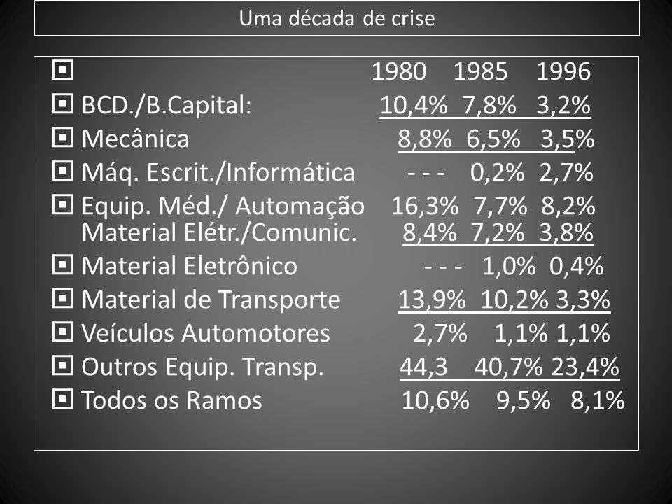 Uma década de crise 1980 1985 1996 BCD./B.Capital: 10,4% 7,8% 3,2% Mecânica 8,8% 6,5% 3,5% Máq. Escrit./Informática - - - 0,2% 2,7% Equip. Méd./ Autom