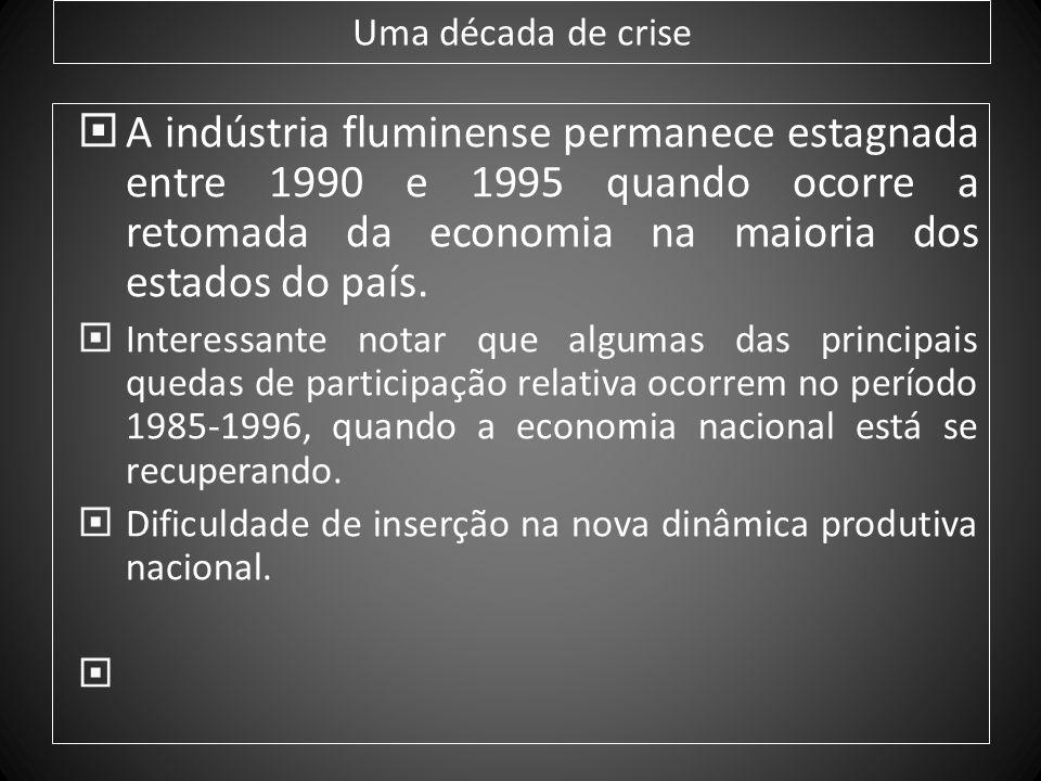 Uma década de crise A indústria fluminense permanece estagnada entre 1990 e 1995 quando ocorre a retomada da economia na maioria dos estados do país.