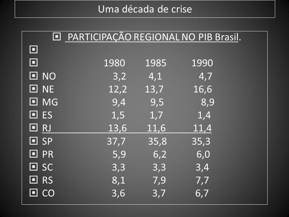 Uma década de crise PARTICIPAÇÃO REGIONAL NO PIB Brasil. 1980 1985 1990 NO 3,2 4,1 4,7 NE 12,2 13,7 16,6 MG 9,4 9,5 8,9 ES 1,5 1,7 1,4 RJ 13,6 11,6 11