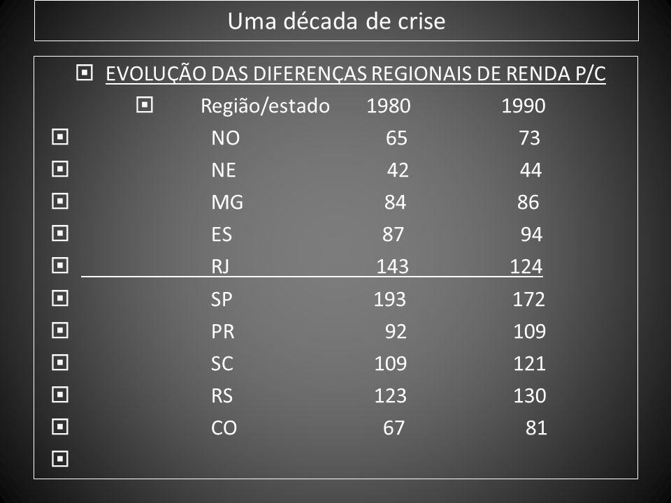 Uma década de crise - Peso relativo do Terciário Fluminense Gêneros 1985 1989 Comércio 10,7 8,1 Alojamento e Alimentação 17,0 14,4 Transportes e Armazenagem 14,5 11,1 Comunicações 26,9 26,5 Intermediação Financeira 17,4 16,8 Aluguéis 17,9 17,6 Administração Pública 18,4 10,8 Saúde e Educação Mercantis 12,3 11,2 Outros Serviços 27,1 23,5 Serviços Domésticos 16,5 15,6
