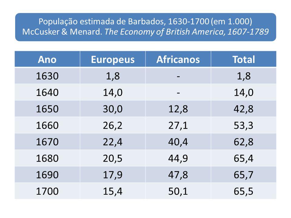 População estimada de Barbados, 1630-1700 (em 1.000) McCusker & Menard. The Economy of British America, 1607-1789 AnoEuropeusAfricanosTotal 16301,8- 1