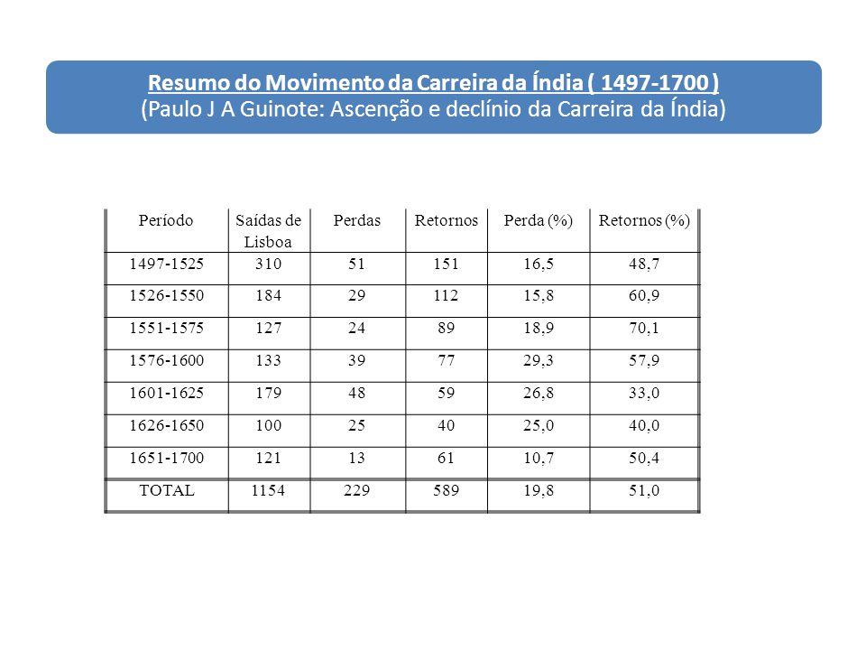 Resumo do Movimento da Carreira da Índia ( 1497-1700 ) (Paulo J A Guinote: Ascenção e declínio da Carreira da Índia) Período Saídas de Lisboa PerdasRe