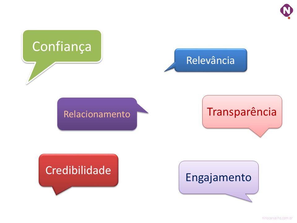 Relevância Confiança Credibilidade Engajamento Transparência Relacionamento