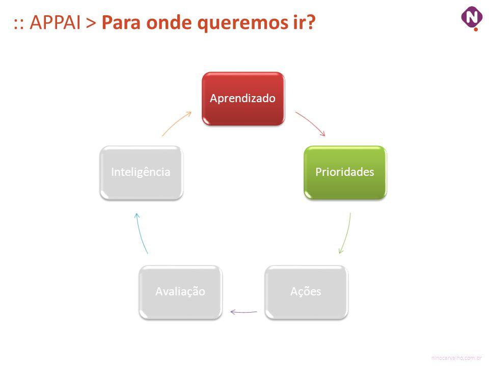 ninocarvalho.com.br :: APPAI > Para onde queremos ir? AprendizadoPrioridadesAçõesAvaliaçãoInteligência