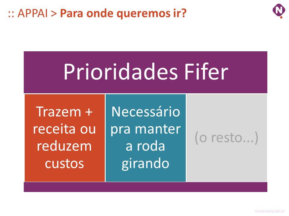 ninocarvalho.com.br :: APPAI > Para onde queremos ir? Prioridades Fifer Trazem + receita ou reduzem custos Necessário pra manter a roda girando (o res