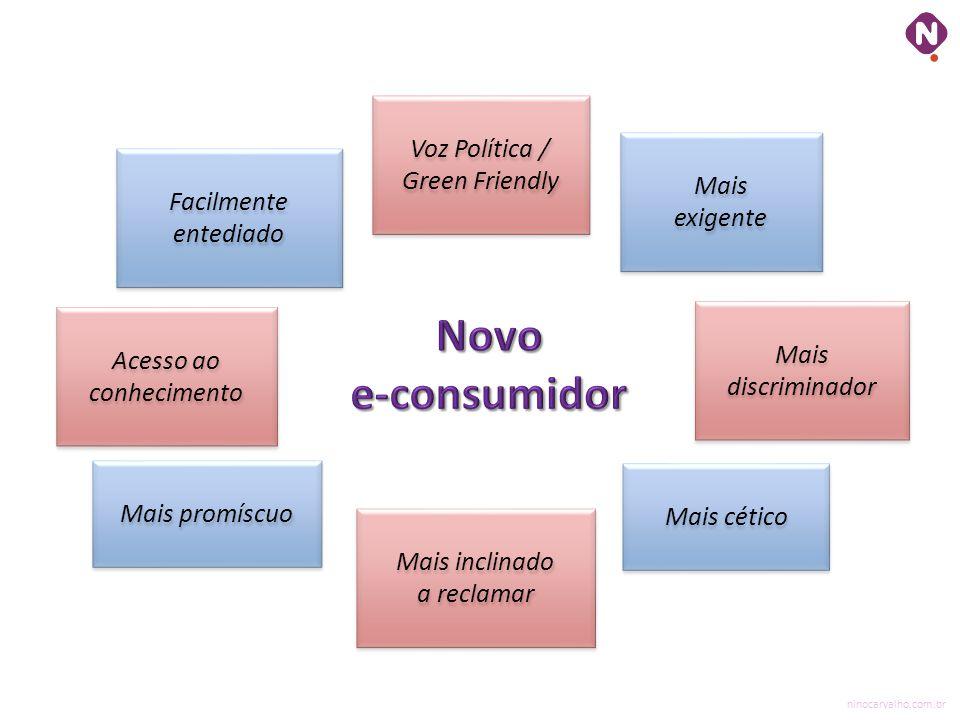 ninocarvalho.com.br Voz Política / Green Friendly Mais discriminador Mais discriminador Mais inclinado a reclamar Mais exigente Mais cético Acesso ao
