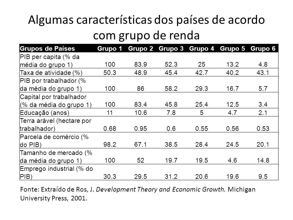 Grupos de PaísesGrupo 1Grupo 2Grupo 3Grupo 4Grupo 5Grupo 6 PIB per capita (% da média do grupo 1)10083.952.32513.24.8 Taxa de atividade (%)50.348.945.