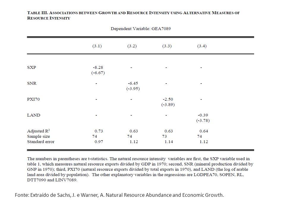 Fonte: Extraído de Sachs, J. e Warner, A. Natural Resource Abundance and Economic Growth.