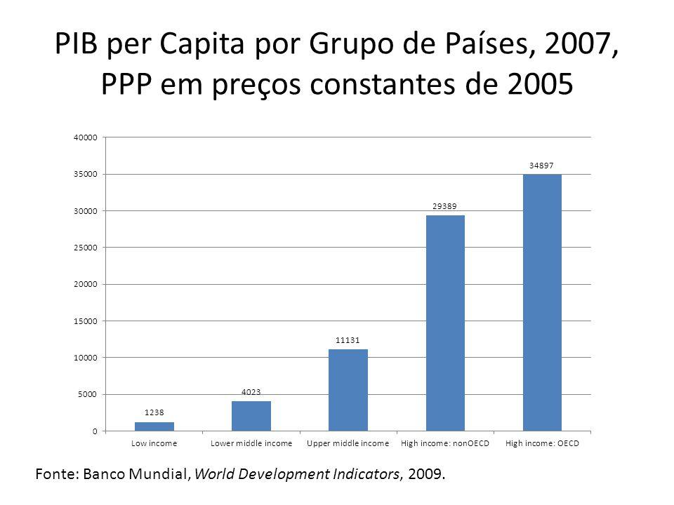 PIB per Capita por Grupo de Países, 2007, PPP em preços constantes de 2005 Fonte: Banco Mundial, World Development Indicators, 2009.