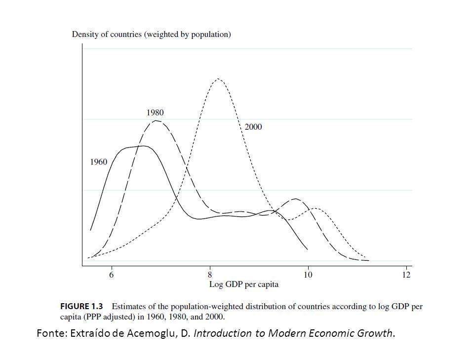 PIB per capita e Bem-Estar