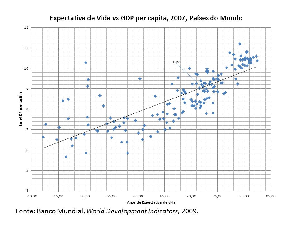 Fonte: Banco Mundial, World Development Indicators, 2009.