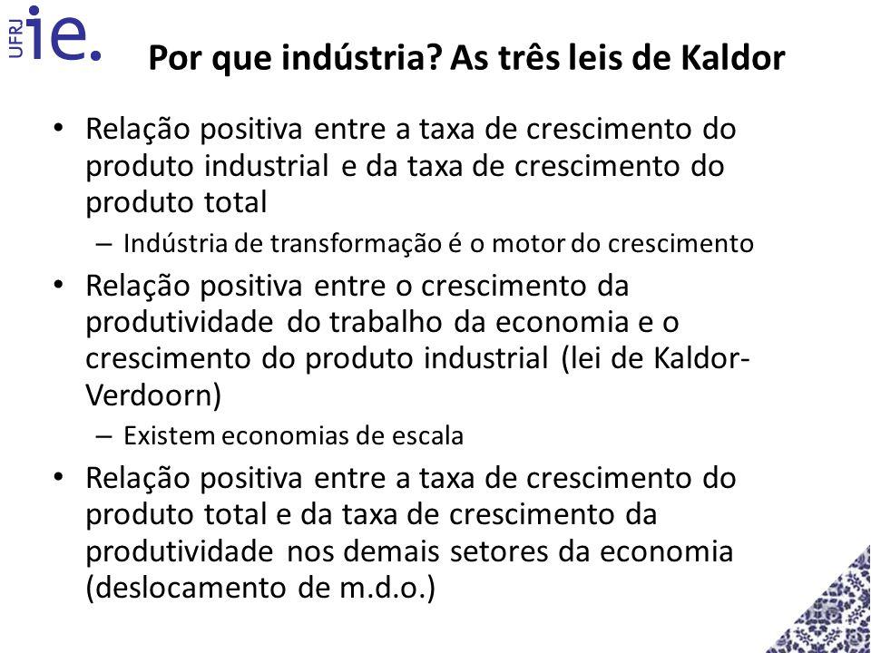 Por que indústria? As três leis de Kaldor Relação positiva entre a taxa de crescimento do produto industrial e da taxa de crescimento do produto total