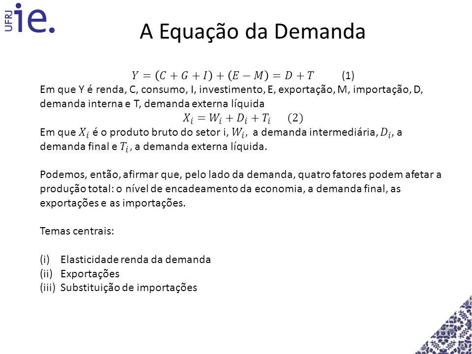 A Equação da Demanda