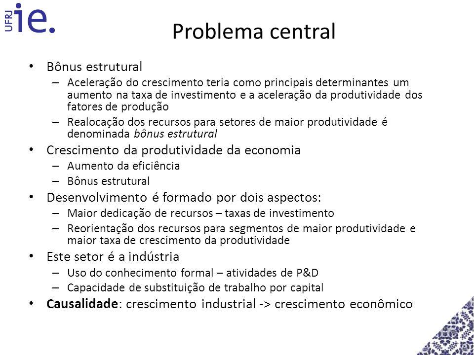 Problema central Bônus estrutural – Aceleração do crescimento teria como principais determinantes um aumento na taxa de investimento e a aceleração da