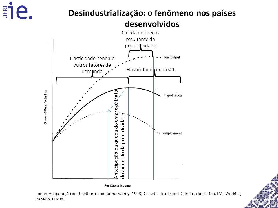 Desindustrialização: o fenômeno nos países desenvolvidos Antecipação da queda do emprego fruto do aumento da produtividade Elasticidade-renda e outros