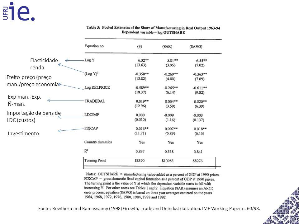 Elasticidade renda Efeito preço (preço man./preço economia Exp man.-Exp. Ñ-man. Importação de bens de LDC (custos) Investimento Fonte: Rowthorn and Ra