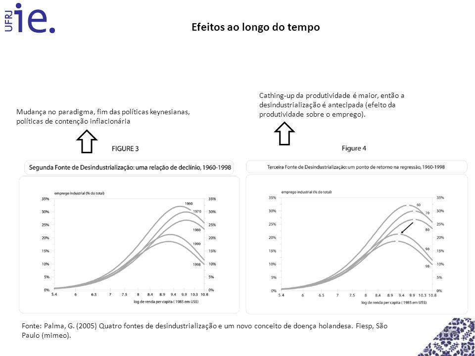 Efeitos ao longo do tempo Mudança no paradigma, fim das políticas keynesianas, políticas de contenção inflacionária Fonte: Palma, G. (2005) Quatro fon