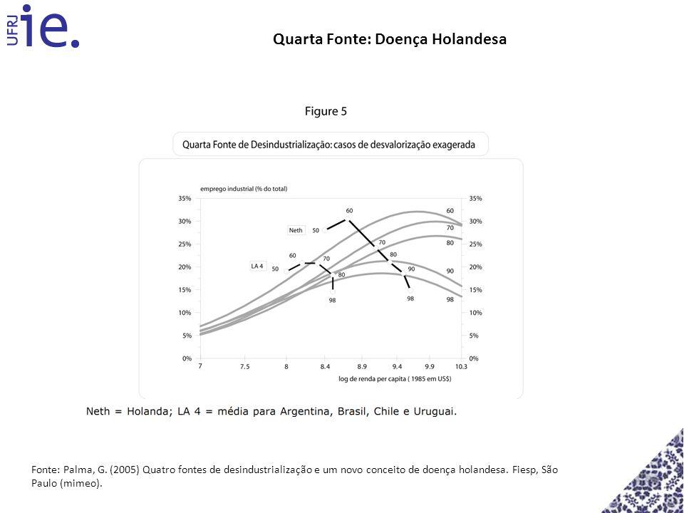 Fonte: Palma, G. (2005) Quatro fontes de desindustrialização e um novo conceito de doença holandesa. Fiesp, São Paulo (mimeo). Quarta Fonte: Doença Ho