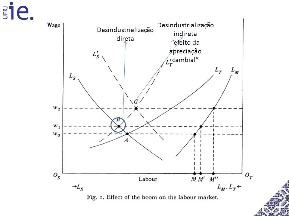 Desindustrialização direta Desindustrialização indireta efeito da apreciação cambial