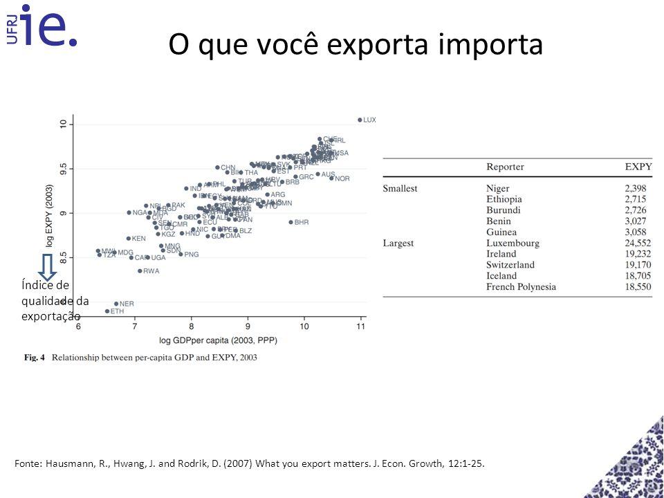 O que você exporta importa Índice de qualidade da exportação Fonte: Hausmann, R., Hwang, J. and Rodrik, D. (2007) What you export matters. J. Econ. Gr
