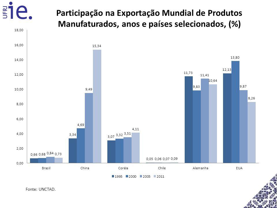 Participação na Exportação Mundial de Produtos Manufaturados, anos e países selecionados, (%) Fonte: UNCTAD.