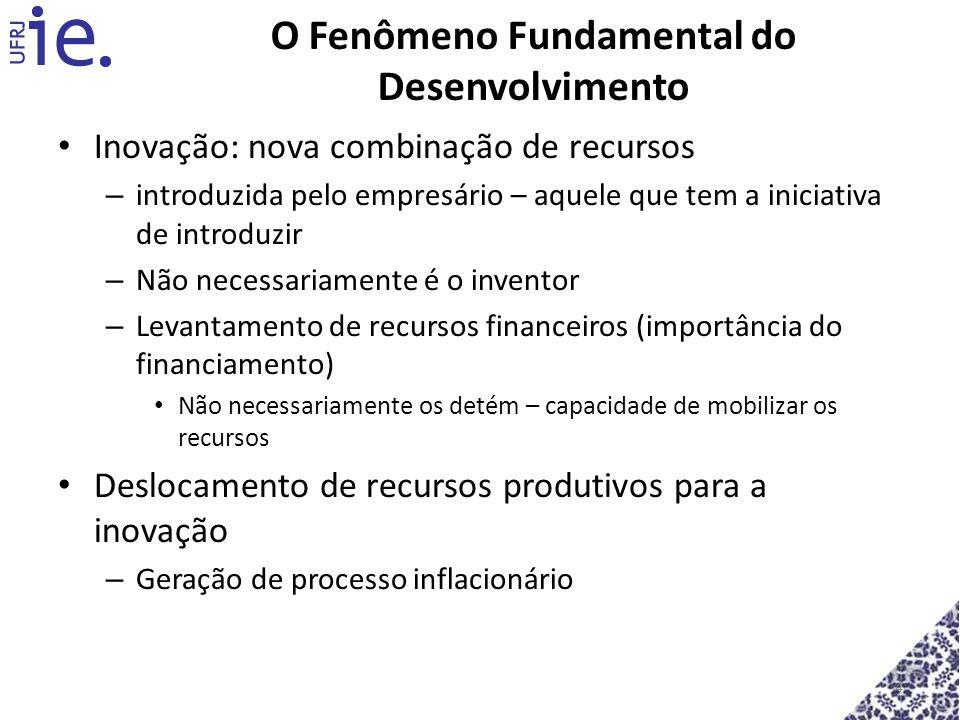 4 O Fenômeno Fundamental do Desenvolvimento Inovação: nova combinação de recursos – introduzida pelo empresário – aquele que tem a iniciativa de intro