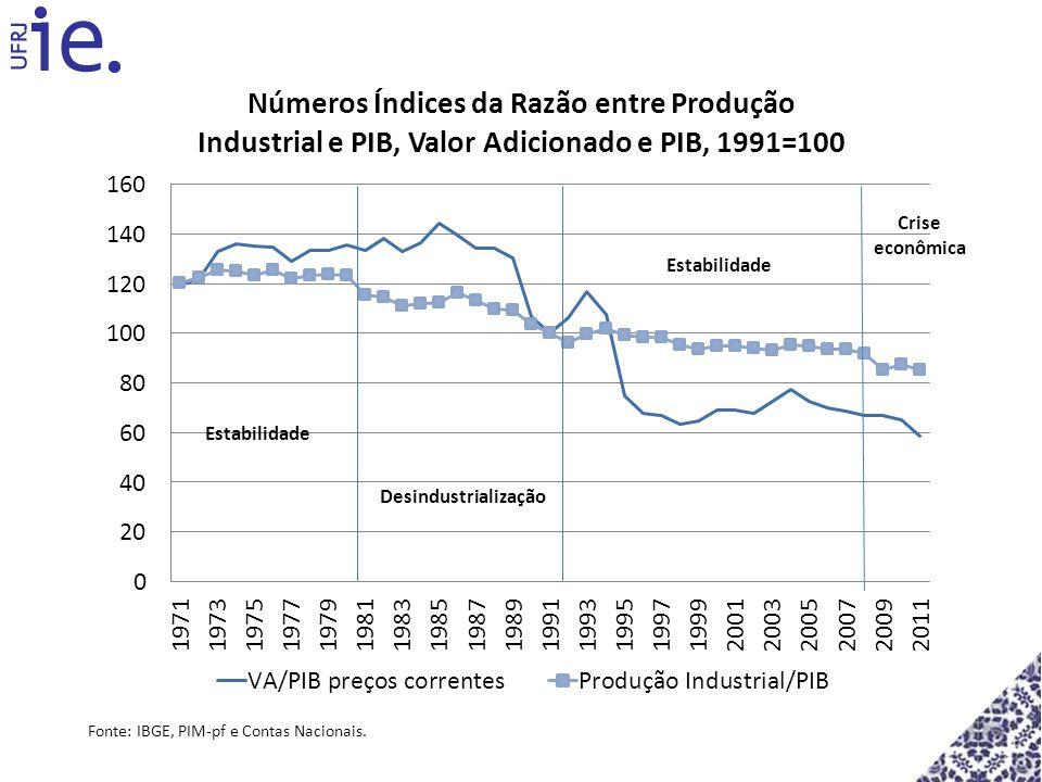 Fonte: IBGE, PIM-pf e Contas Nacionais. Desindustrialização Estabilidade Crise econômica