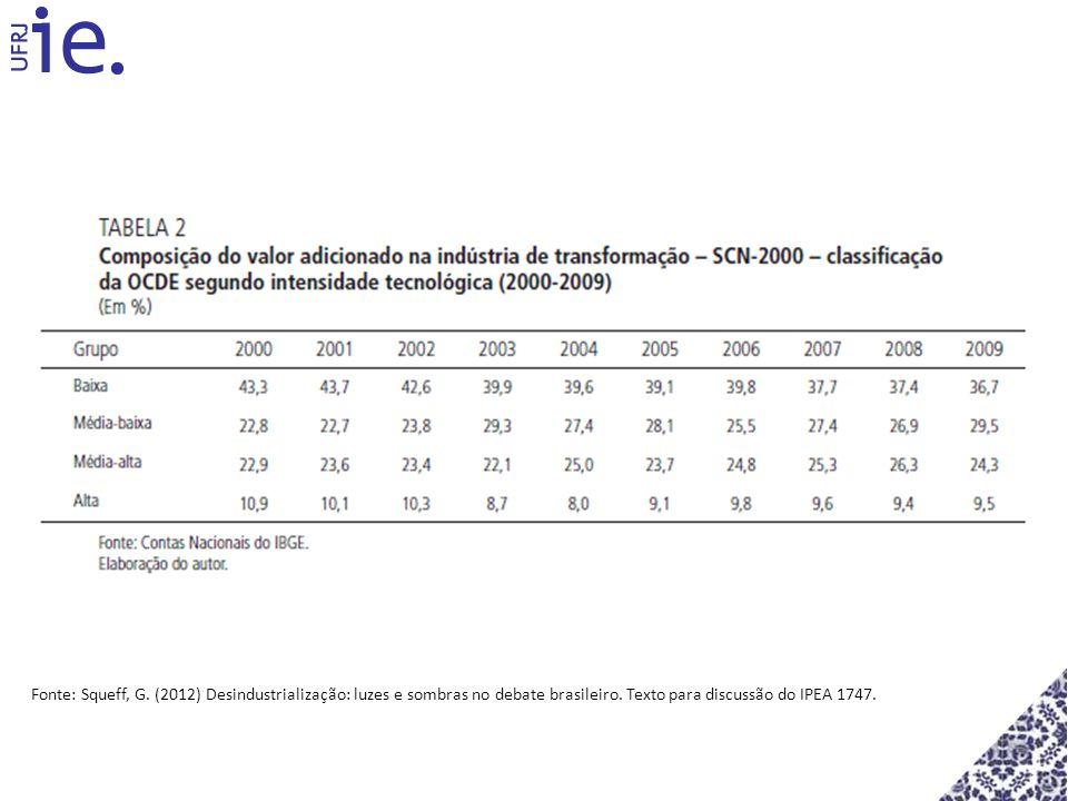 Fonte: Squeff, G. (2012) Desindustrialização: luzes e sombras no debate brasileiro. Texto para discussão do IPEA 1747.