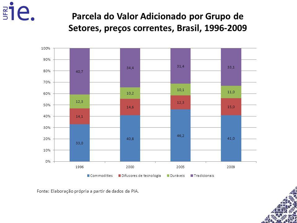 Fonte: Elaboração própria a partir de dados da PIA. Parcela do Valor Adicionado por Grupo de Setores, preços correntes, Brasil, 1996-2009