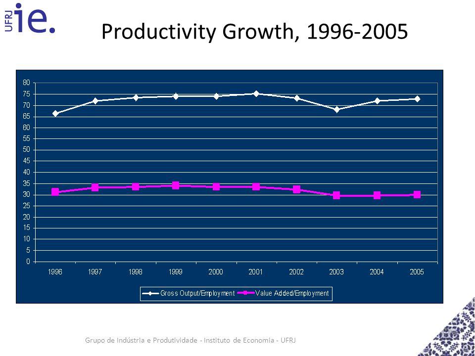 Grupo de Indústria e Produtividade - Instituto de Economia - UFRJ Productivity Growth, 1996-2005