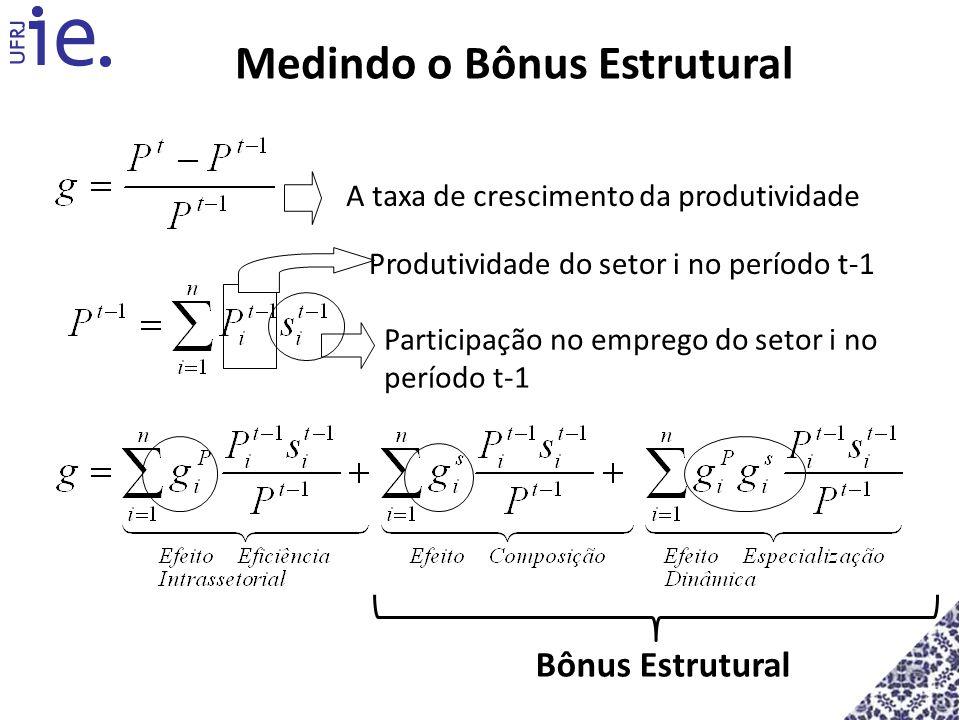 Medindo o Bônus Estrutural A taxa de crescimento da produtividade Produtividade do setor i no período t-1 Participação no emprego do setor i no períod