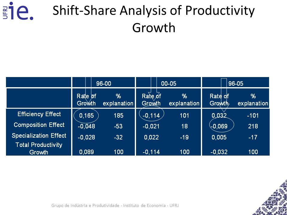 Grupo de Indústria e Produtividade - Instituto de Economia - UFRJ Shift-Share Analysis of Productivity Growth 3.8% per year Efficiency problem persist