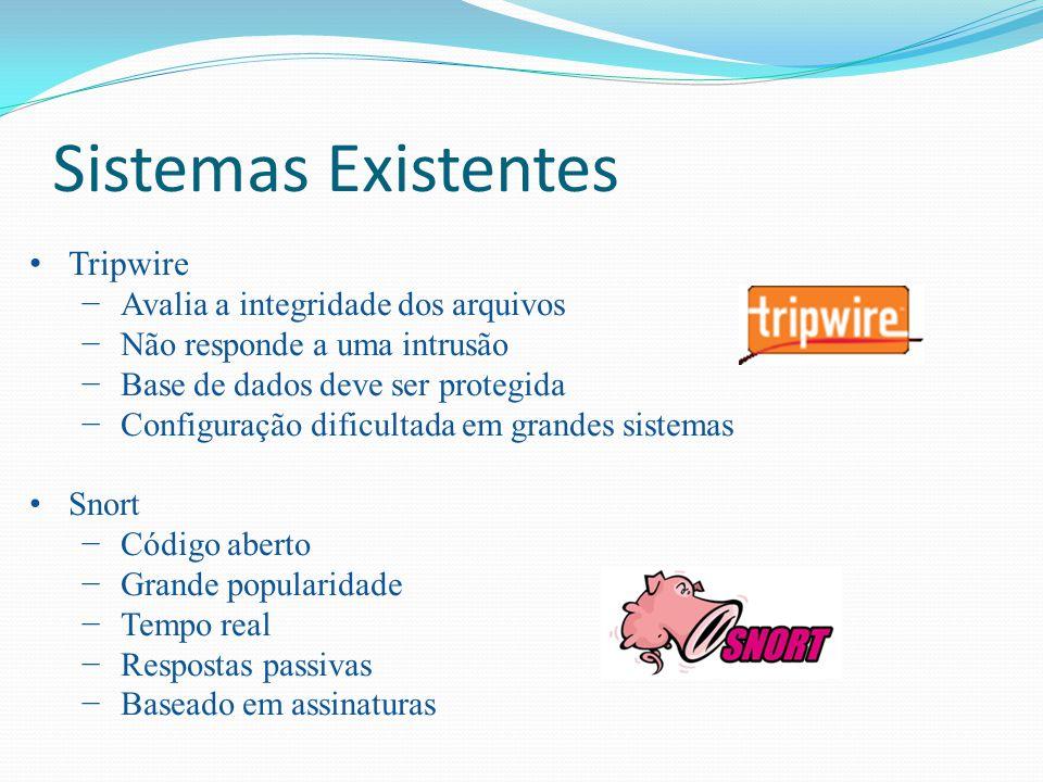 Sistemas Existentes Tripwire Avalia a integridade dos arquivos Não responde a uma intrusão Base de dados deve ser protegida Configuração dificultada e
