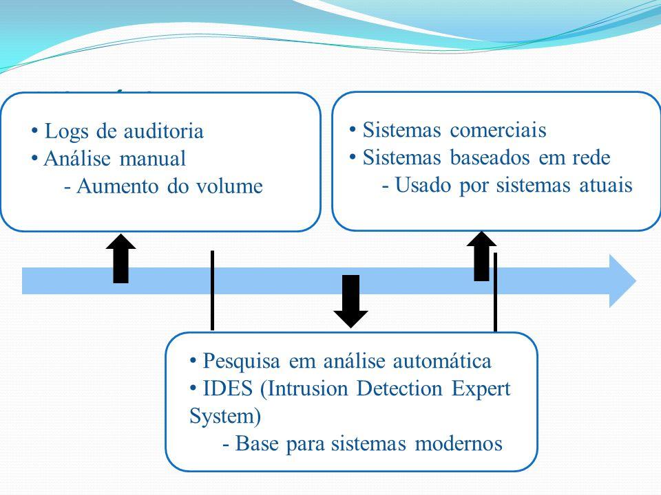 História Logs de auditoria Análise manual - Aumento do volume 1980 1990 Pesquisa em análise automática IDES (Intrusion Detection Expert System) - Base