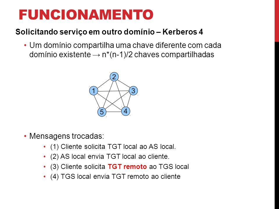FUNCIONAMENTO Solicitando serviço em outro domínio – Kerberos 4 Um domínio compartilha uma chave diferente com cada domínio existente n*(n-1)/2 chaves compartilhadas Mensagens trocadas: (1) Cliente solicita TGT local ao AS local.