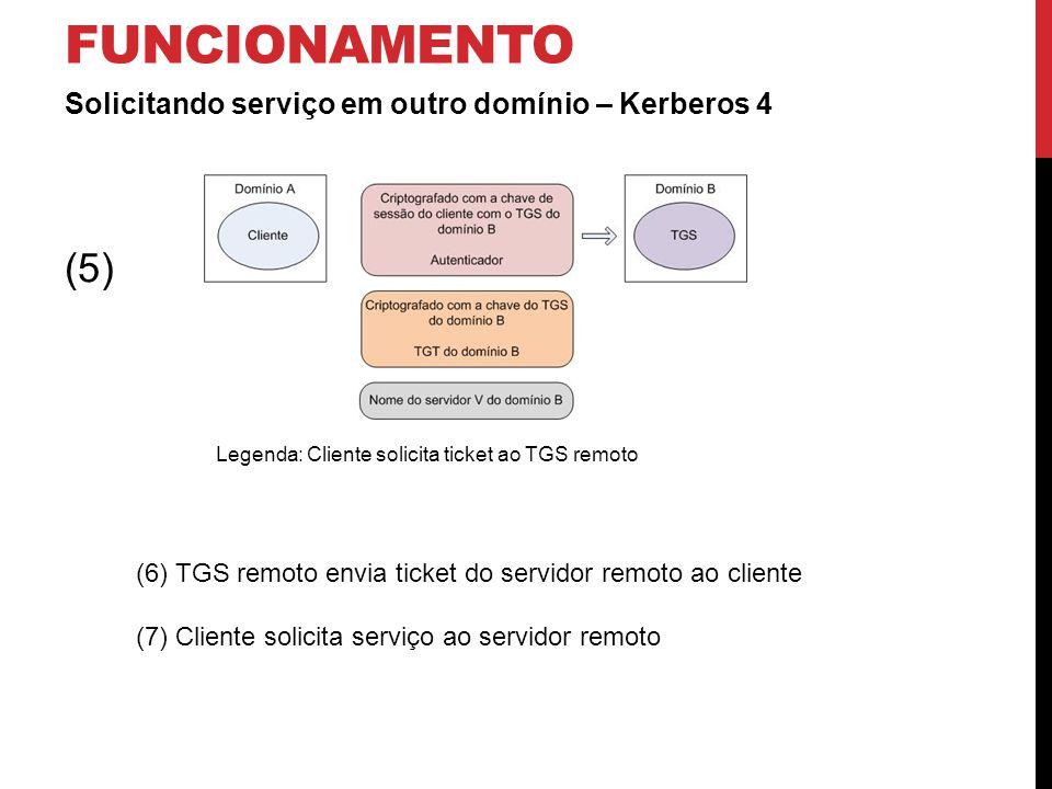 FUNCIONAMENTO Solicitando serviço em outro domínio – Kerberos 4 Legenda: Cliente solicita ticket ao TGS remoto (5) (6) TGS remoto envia ticket do servidor remoto ao cliente (7) Cliente solicita serviço ao servidor remoto