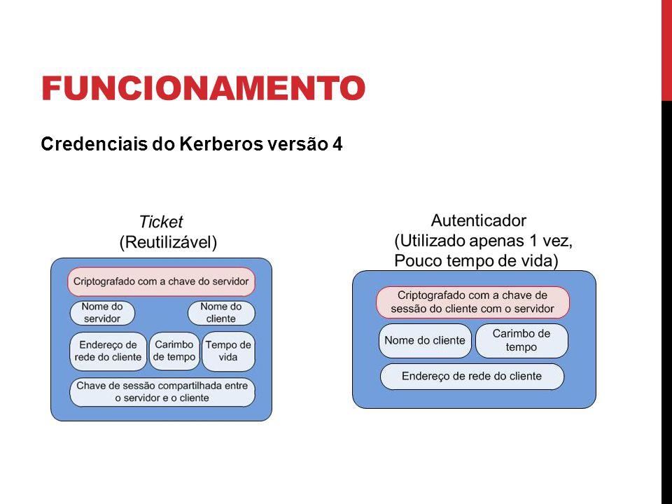 MAIS PERGUNTAS O que caracteriza o Kerberos como um mecanismo de criptografia de chave simétrica.