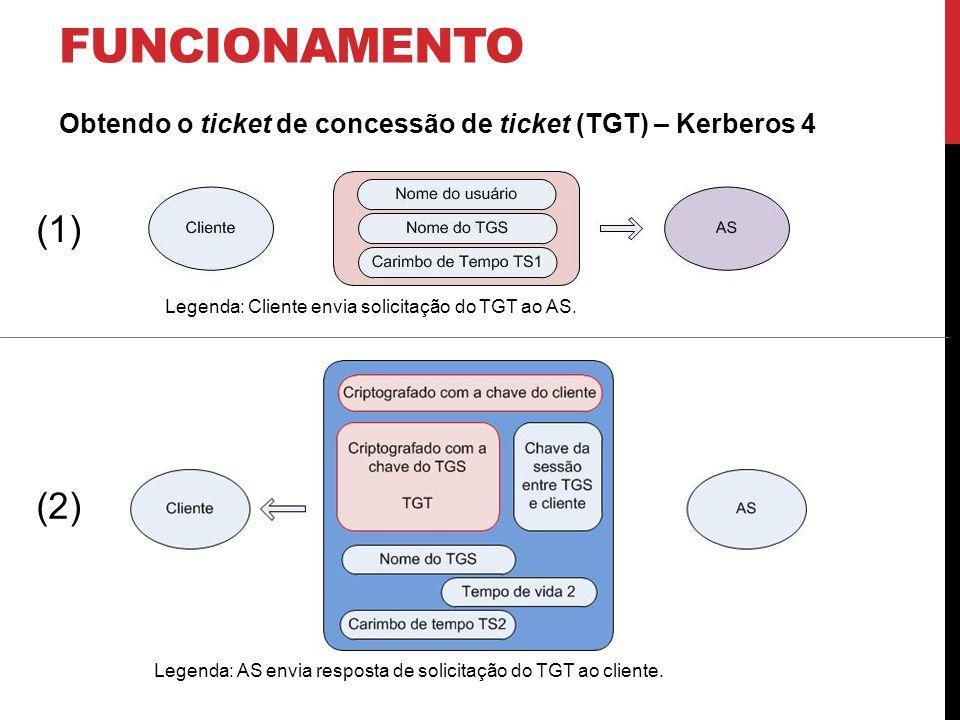 FUNCIONAMENTO Obtendo o ticket de concessão de ticket (TGT) – Kerberos 4 Legenda: Cliente envia solicitação do TGT ao AS.