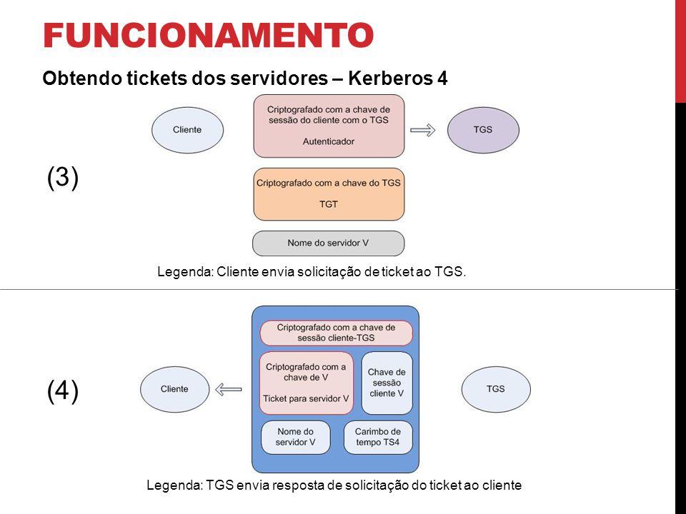 FUNCIONAMENTO Solicitando um serviço – Kerberos 4 Legenda: Cliente envia solicitação de serviço ao servidor V Legenda: Servidor V envia resposta ao pedido de autenticação do servidor perante o cliente (5) (6)