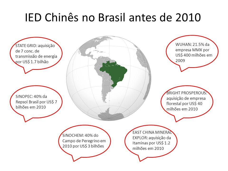 EAST CHINA MINERAL EXPLOR: aquisição da Itaminas por US$ 1.2 milhões em 2010 BRIGHT PROSPEROUS: aquisição de empresa florestal por US$ 40 milhões em 2