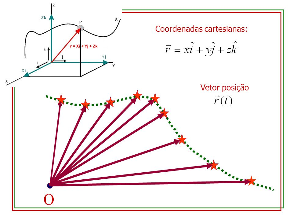 O Vetor posição Coordenadas cartesianas: