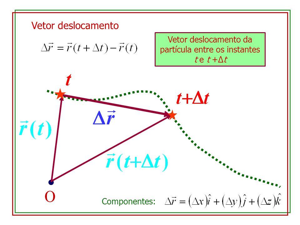 O Vetor deslocamento Vetor deslocamento da partícula entre os instantes t e t +Δt Componentes: