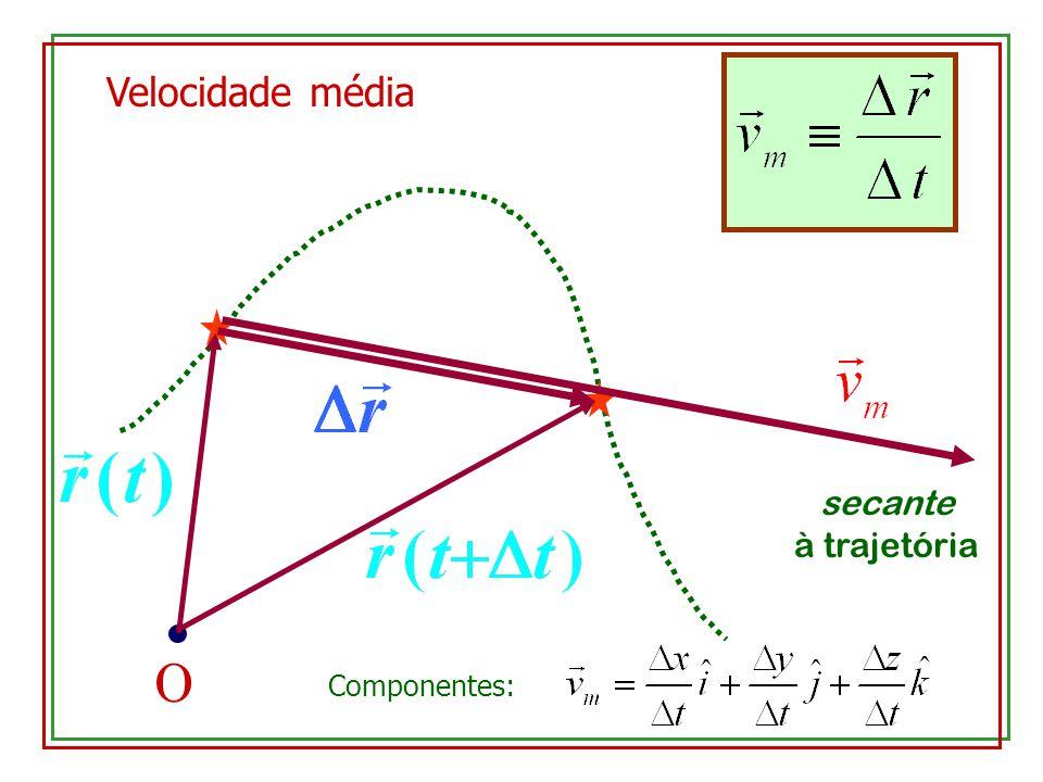 O secante à trajetória Velocidade média Componentes: