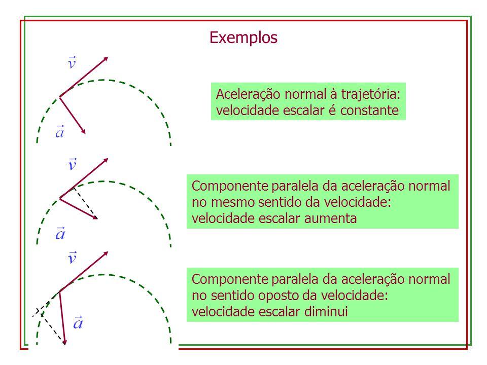 Aceleração normal à trajetória: velocidade escalar é constante Exemplos Componente paralela da aceleração normal no mesmo sentido da velocidade: velocidade escalar aumenta Componente paralela da aceleração normal no sentido oposto da velocidade: velocidade escalar diminui